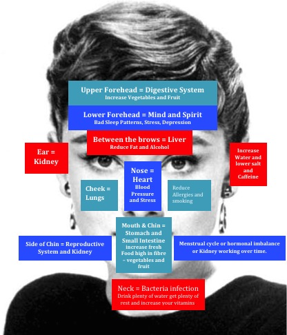Audrey Hepburn, Acne, Acne triggers, Acne treatments.