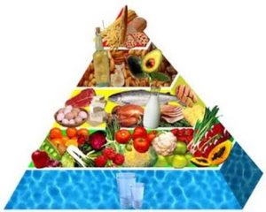 Deb's food pyramid